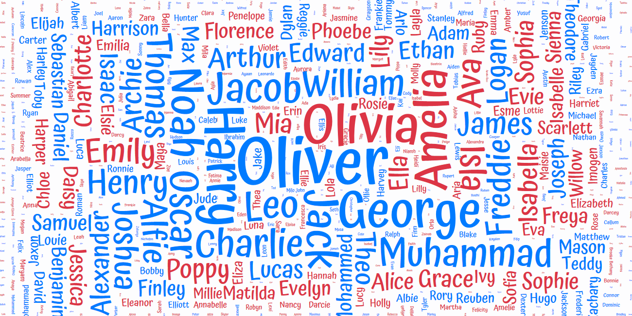 Example Name Cloud